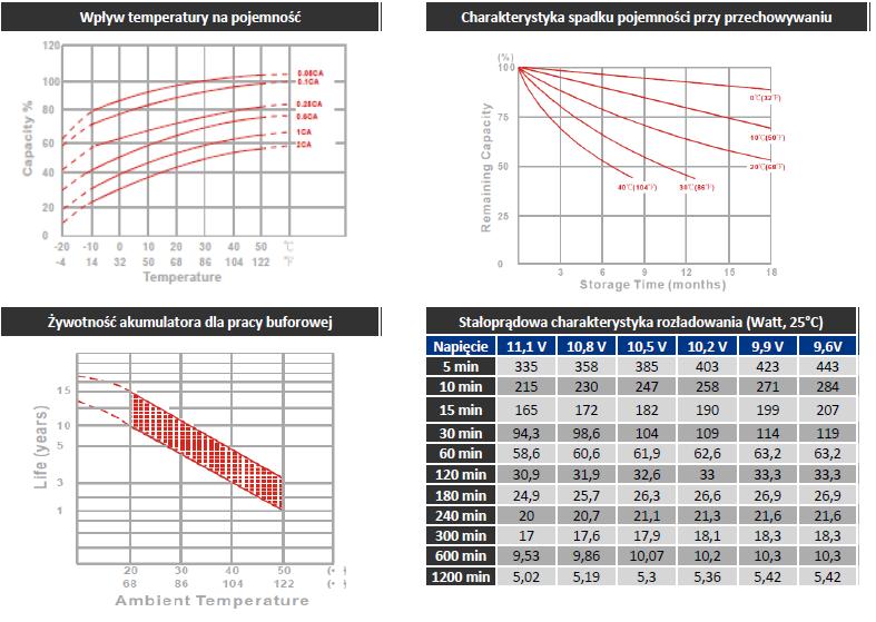 charakterystyki MWP 9-12L